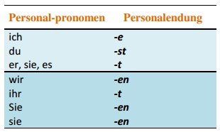 1000 ideas about german grammar on pinterest learn