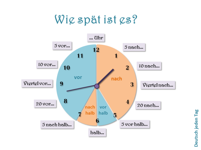 was ist 3