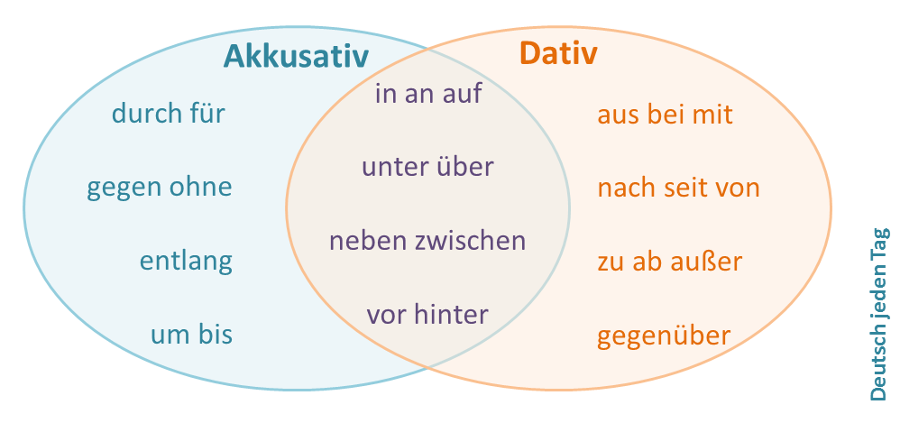 Pr positionen mit dativ deutsch jeden tag for Prapositionen mit dativ und akkusativ ubungen